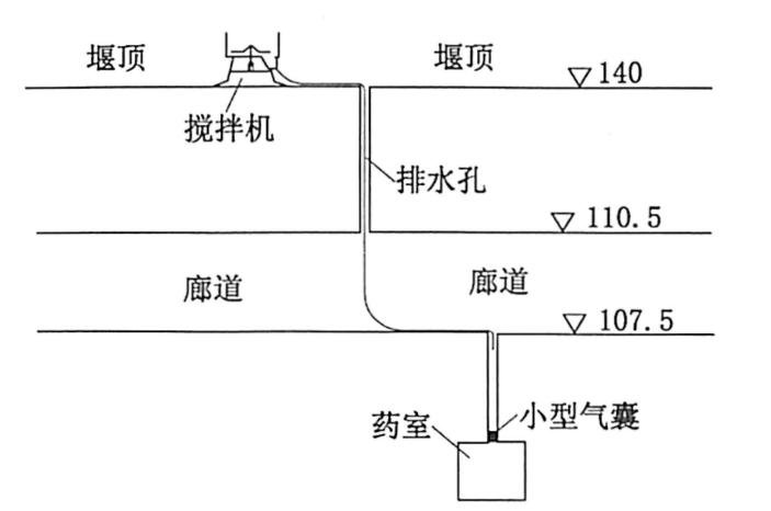图5.5廊道内堵塞作业过程示意图(单位:m)
