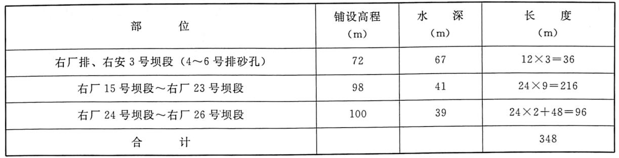 表5.3气泡帷幕发射管布置情况表