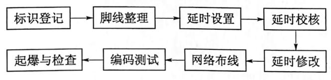 图5.12数码起爆系统联网施工流程图