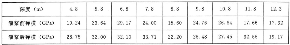 表6.1三峡坝址右岸导流明渠地段有盖重固结灌浆孔灌浆前后岩石弹性模量试验数据表(1997年)