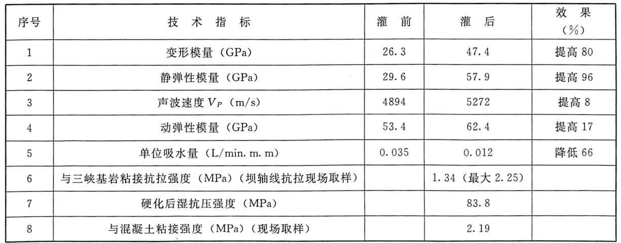 表6.2三峡美Ⅲ坝线C区MMA灌浆前后有关指标的变化
