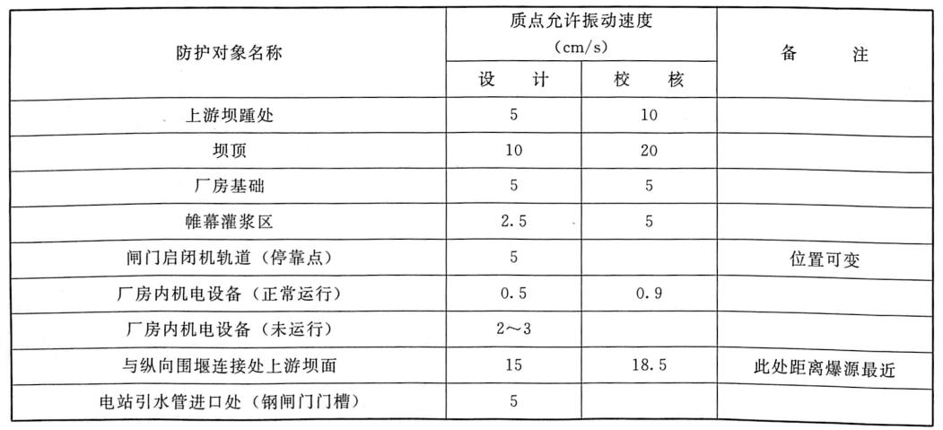 表6.5三峡工程三期上游RCC围堰拆除爆破安全振速控制标准