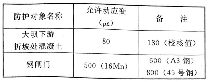 表6.7三峡工程三期上游RCC围堰拆除爆破应变安全控制标准