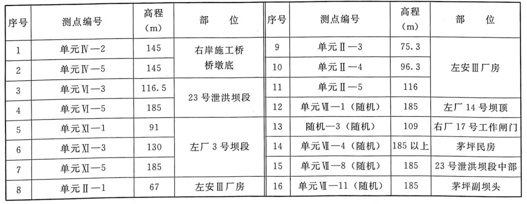 表7.3三峡工程三期上游RCC围堰拆除爆破噪声测试布置明细表