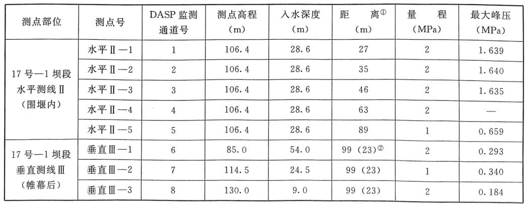 表7.5水击波最大峰压监测成果表