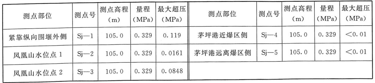 表7.6堰外库区随机测点动水压力监测成果表