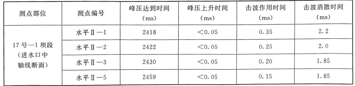 表7.8水击波作用时间统计表