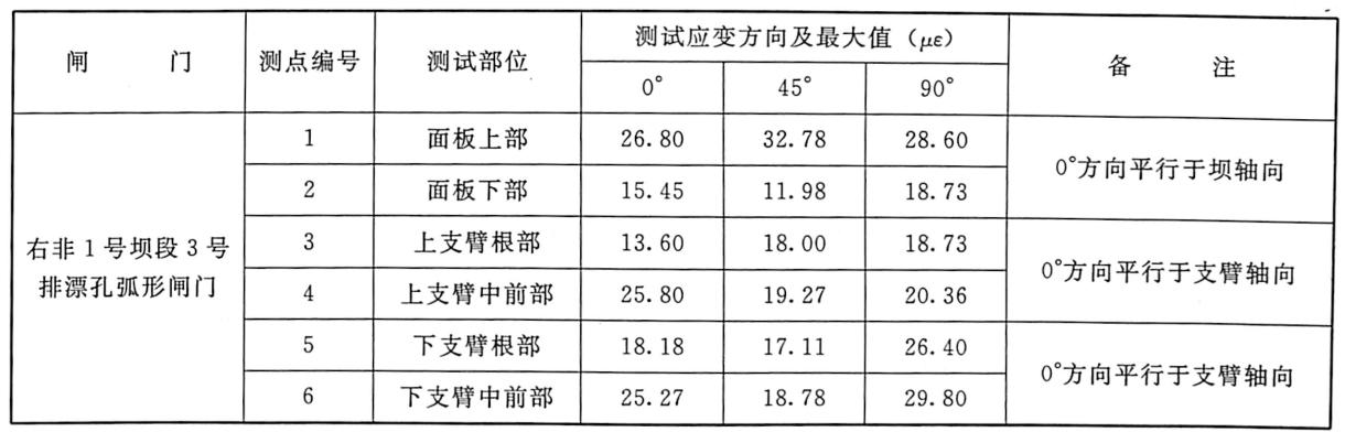 表7.9闸门动应变测试成果表