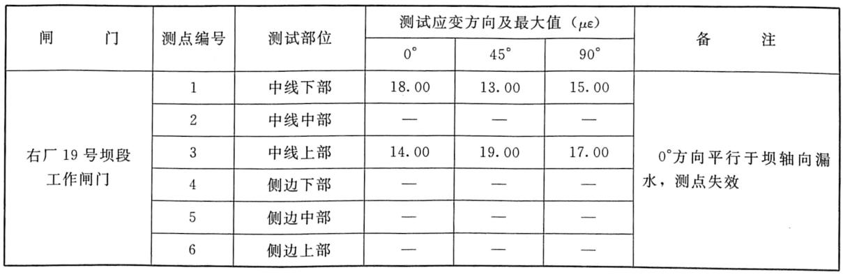 表7.11闸门动应变测试成果表