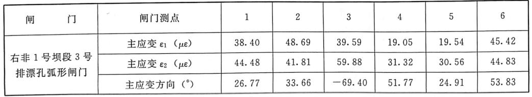 表7.12闸门各测点主应变及主应变方向表