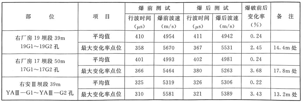 表7.14三峡工程三期上游RCC围堰拆除爆破声波观测成果汇总表