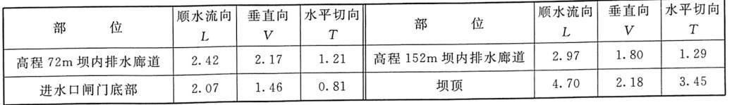 表7.18坝体特征部位计算振动速度单位:cm/s