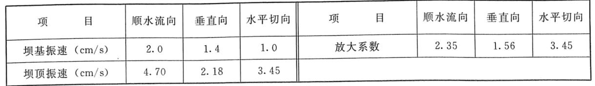 表7.20RCC围堰爆破坝顶振动放大系数表