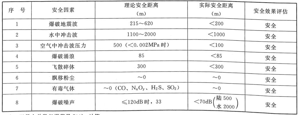 注以最大单段起爆药量700kg计算。