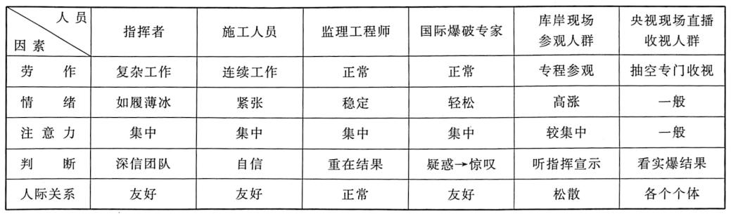 表8.2三峡工程三期上游RCC围堰拆除爆破时人员安全心理表现抽查表