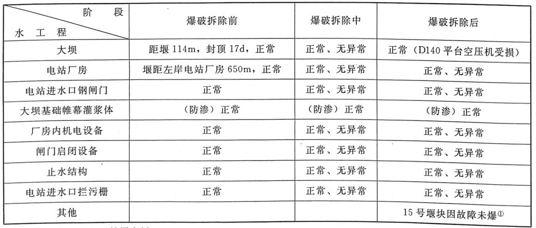 表8.4三峡工程三期上游RCC围堰爆破拆除前、中、后对比安全效果