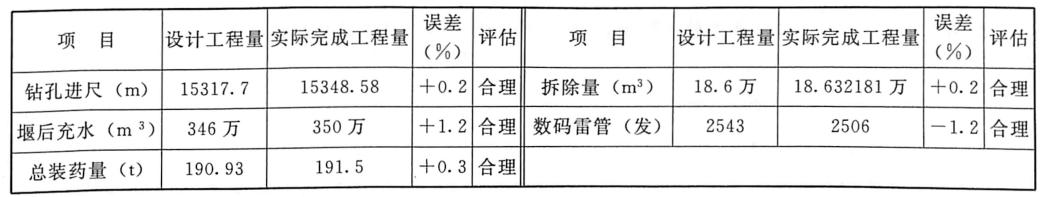 表8.6三峡工程三期上游RCC围堰爆破拆除工程量对比表