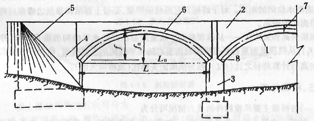 图1-1-2拱桥的基本组成部分