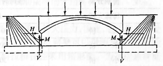 图1-1-4拱桥简图