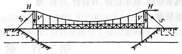 图1-1-6吊桥简图