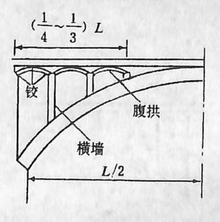 图1-1-68横向腹孔布置