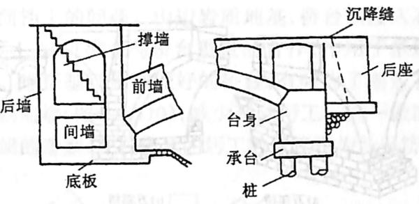 image.png图2-1-106拱桥轻型桥台型式三——组合式桥台