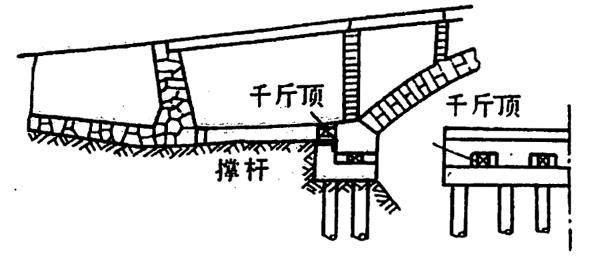 图2-1-117可调式桥台