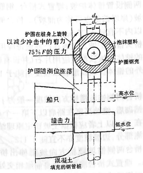 image.png图2-1-158附有消能护圈的大直径钢桩