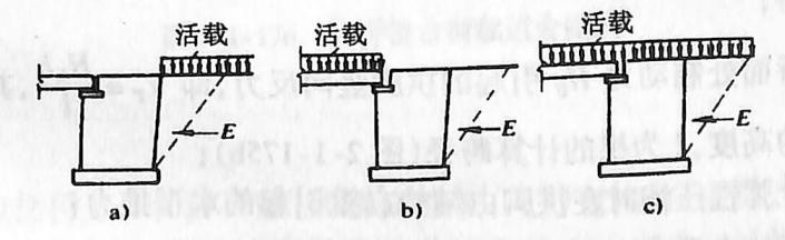 图2-1-174梁桥桥台荷载组合图式