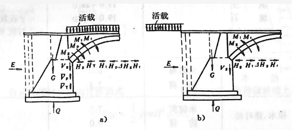 图2-1-176拱桥桥台荷载组合图式