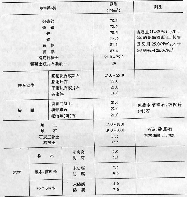 image.png常用材料容重表表2-1-70