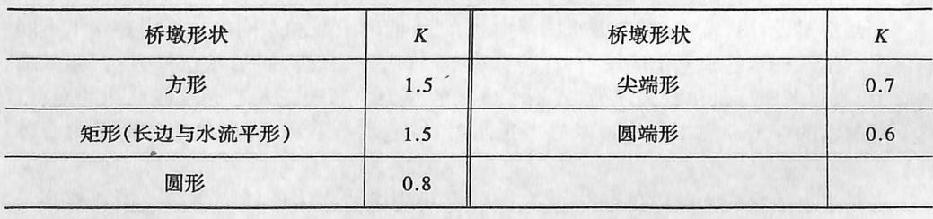 桥墩形状系数表2-1-72