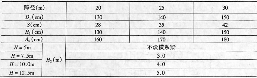 双排桩双柱(单排)式墩尺寸表2-1-79