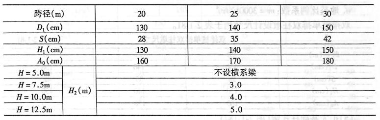 单排桩柱墩尺寸:同:表2-1-80