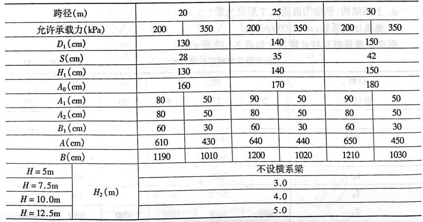 扩大基础柱式墩尺寸(cm).表2-1-82