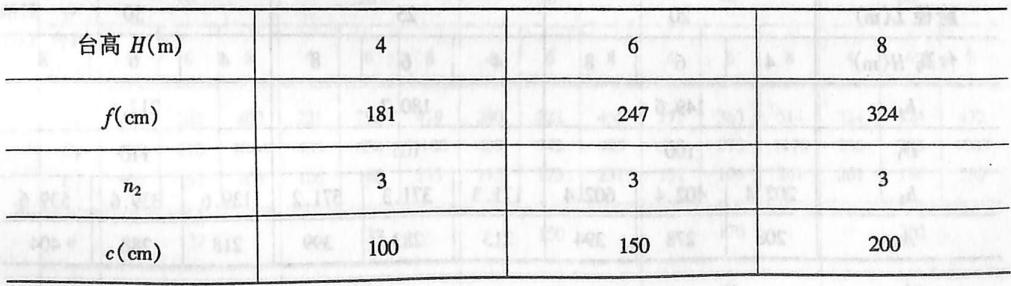 尺寸表表2-1-92
