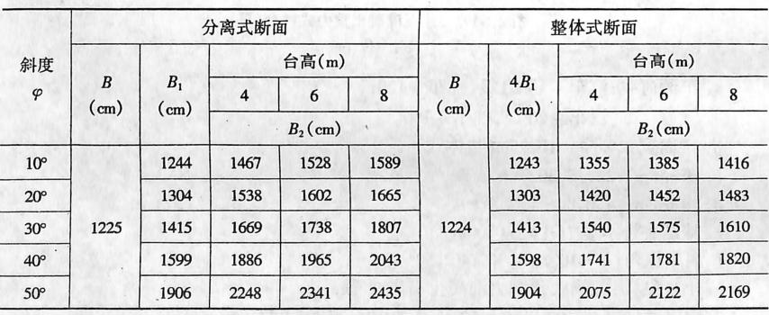 尺寸表表2-1-94a