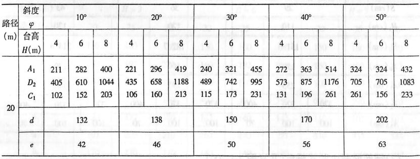尺寸表表2-1-95