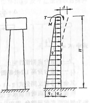 图2-1-202墩(台)身弹性水平位移