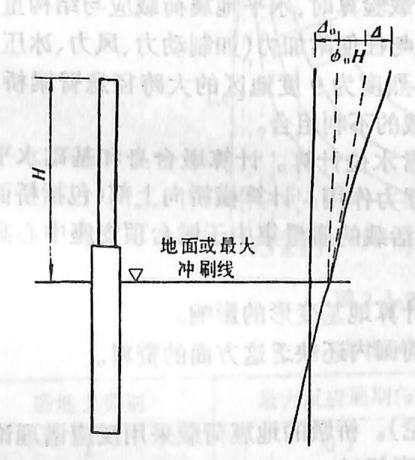 image.png图2-1-204桩柱式墩台顶水平位移