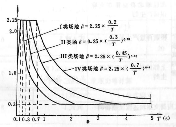 图2-1-206动力放大系数