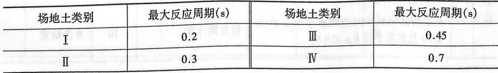 各类场地土最大反应周期表2-1-100