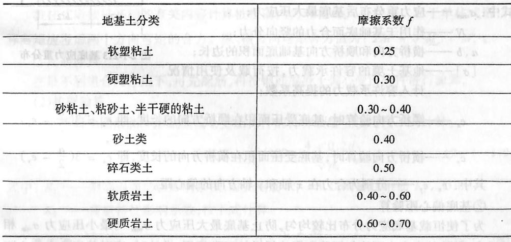 基底摩擦系数表2-1-110