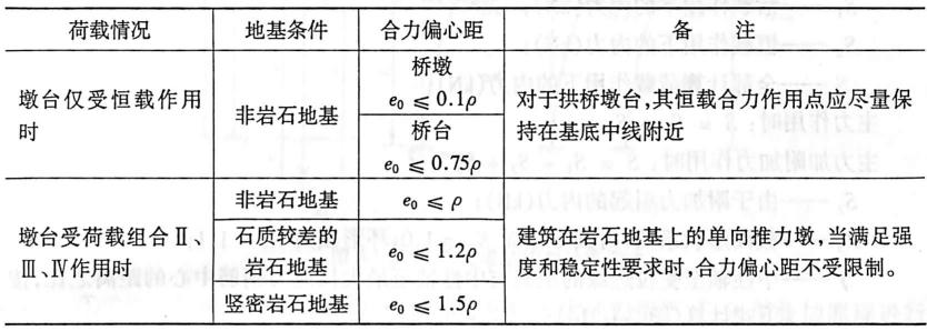 墩台基础合力偏心距的限制表2-1-112