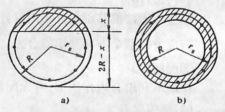 图2-1-214抗裂计算图式a)圆形截面y计算图;b)环形截面y计算图