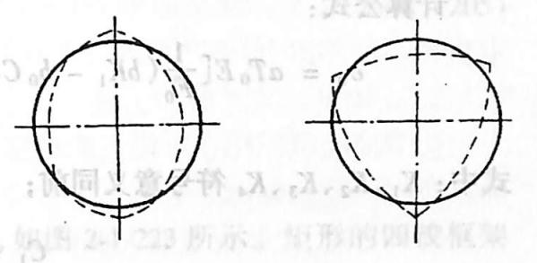 图2-1-219截面变形状态
