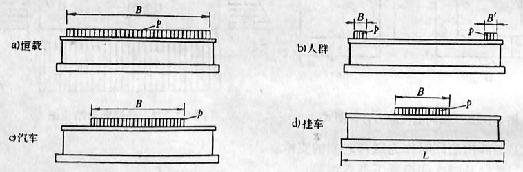 图2-1-225轻型桥墩荷载计算图