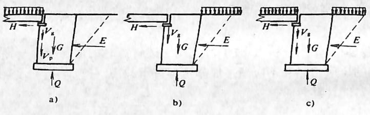 图2-1-226作用在梁桥桥台上的荷载