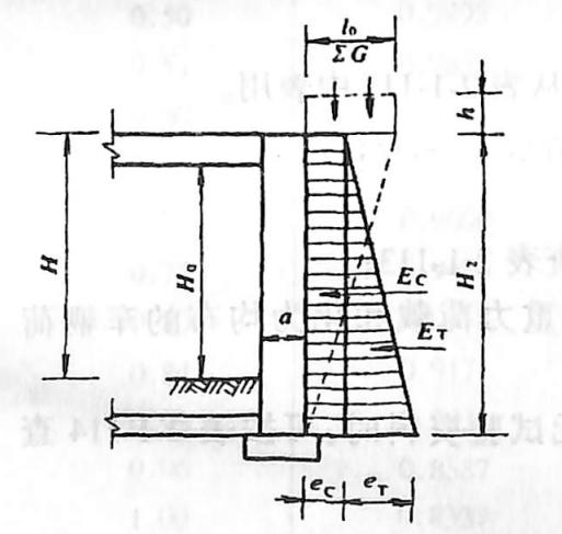 图2-1-230土压力强度分布