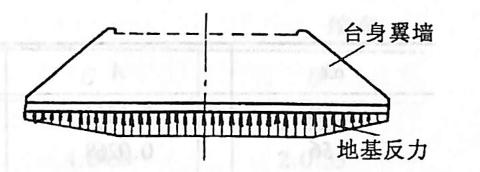 图2-1-233桥台重力引起的 基底应力分布图